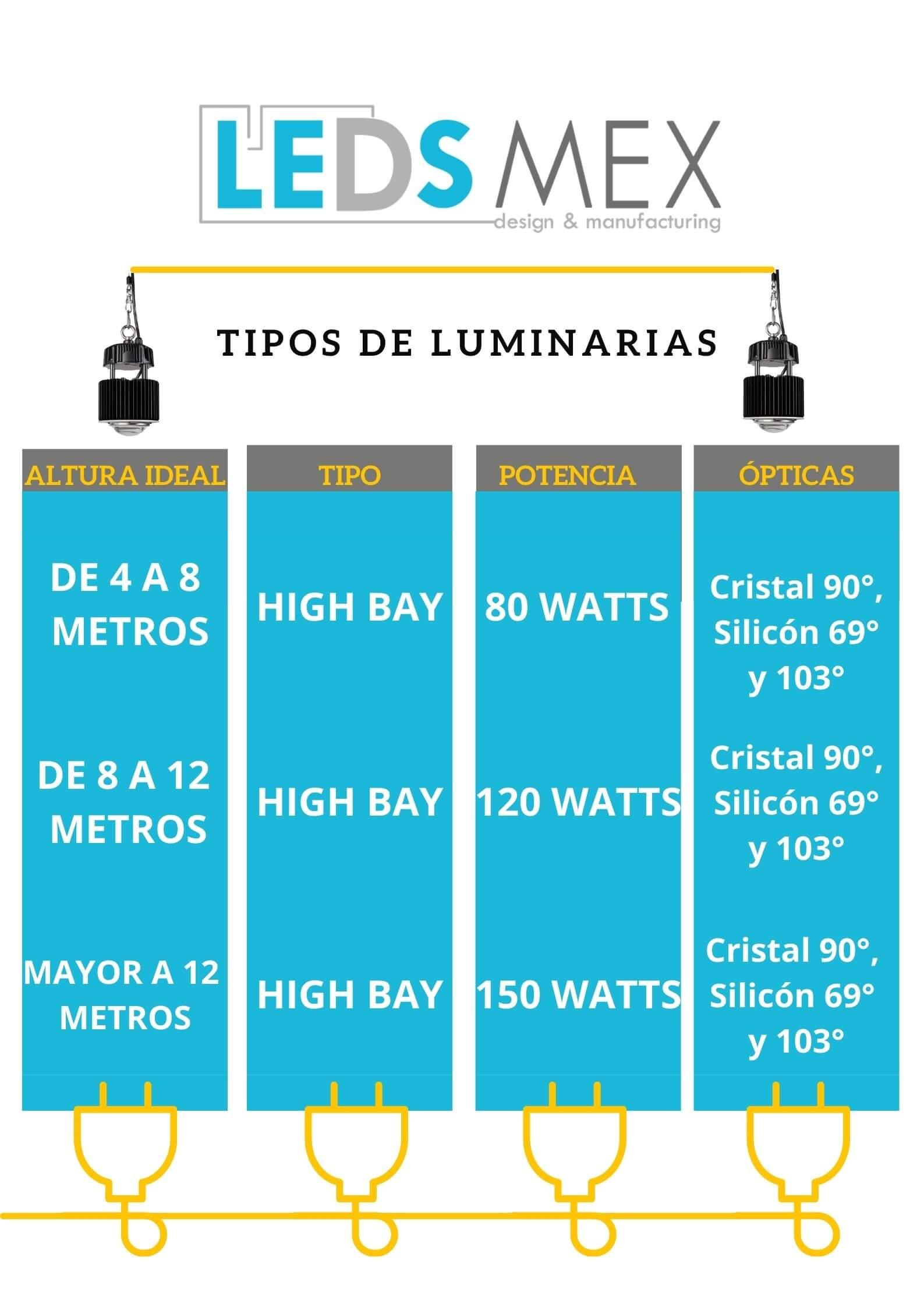 ¿Qué tipos de luminaria y potencia ofrece Ledsmex?