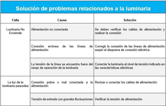 Soluciones problemas luminarias